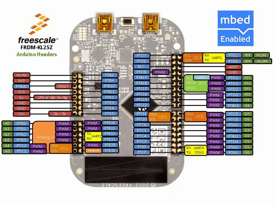 Embedded Coding: ARM and Partners to Support mbed Free OS